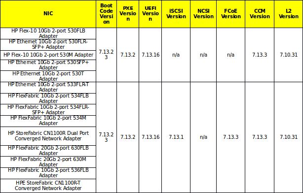 Upgrade ESXi server to 6 5 on HP Proliant D380p Gen8 Server
