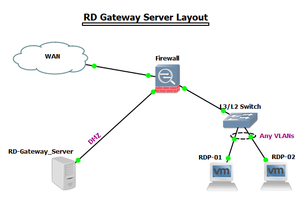 Gateway Server Layout