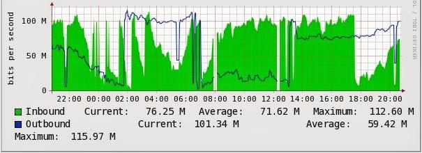 WAN utilization graph