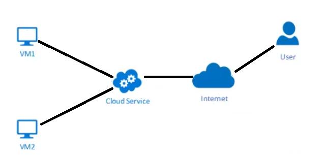 Set up The Load Balancer For Microsoft Azure Network