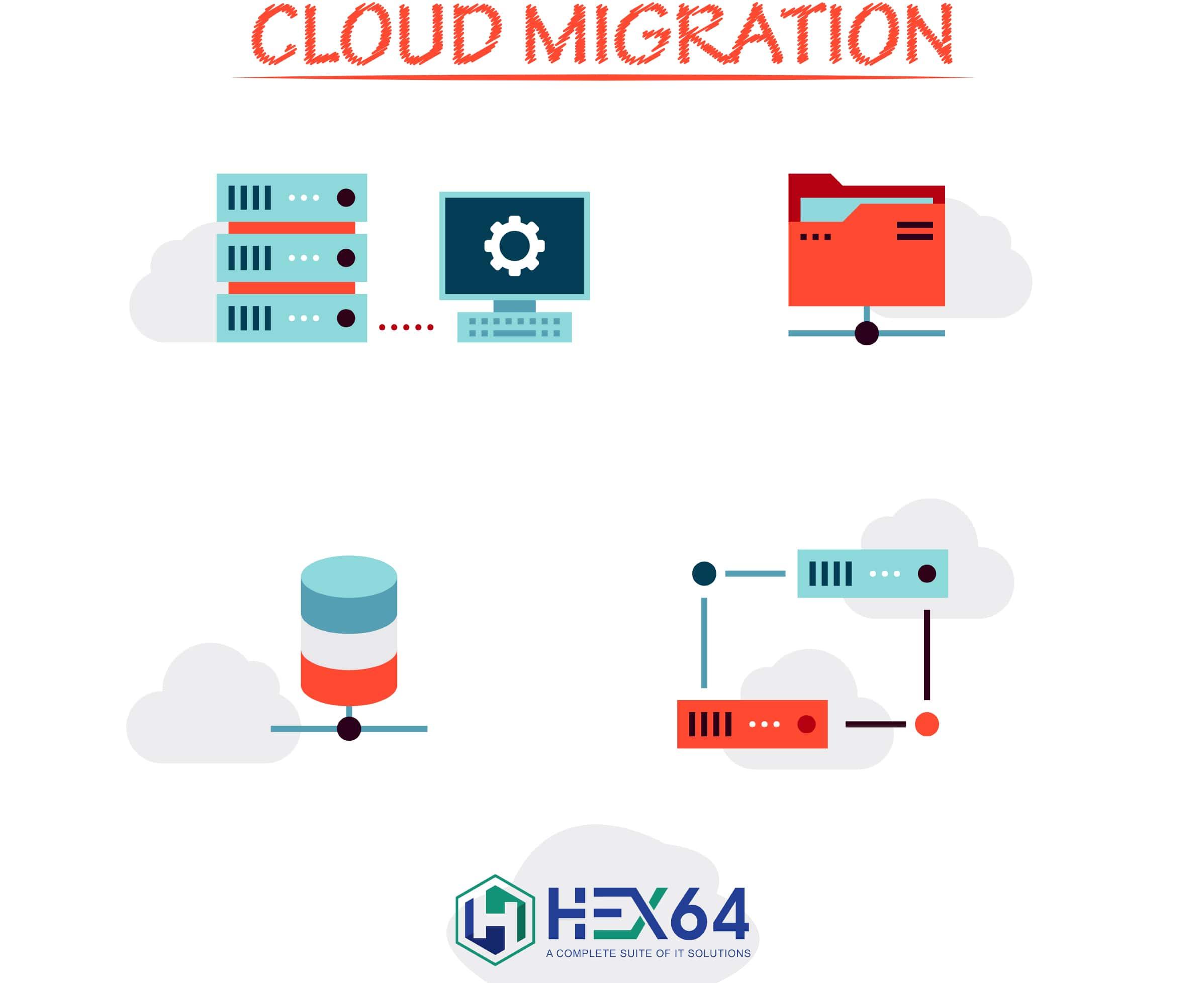 HEX64 cloud Migration service