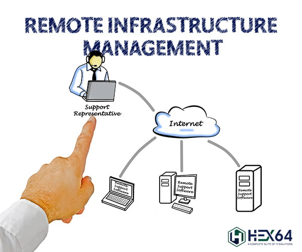 Remote Infrastructure management
